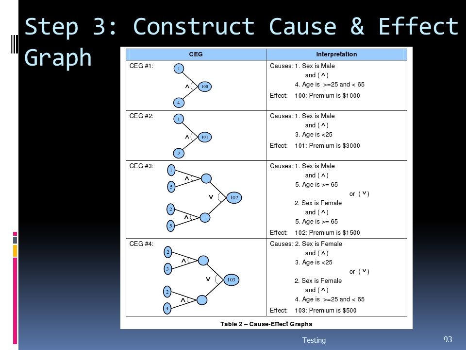 Step 3: Construct Cause & Effect Graph Testing 93