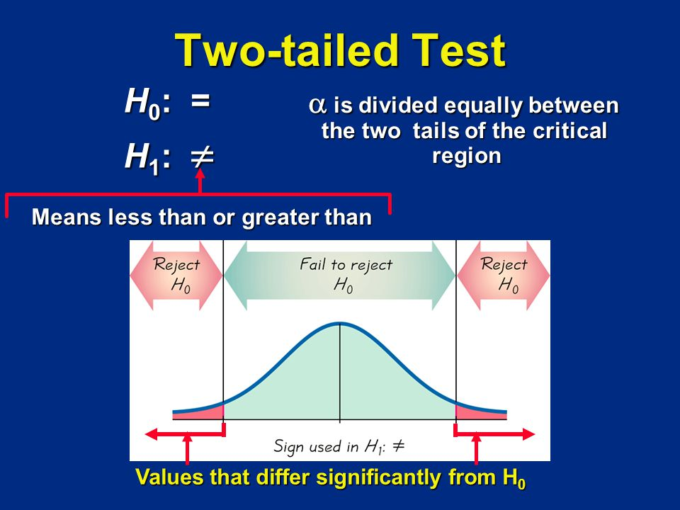 Two-tailed Test H 0 : = H 1 : H 1 : is divided equally between is divided equally between the two tails of the critical region Means less than or grea