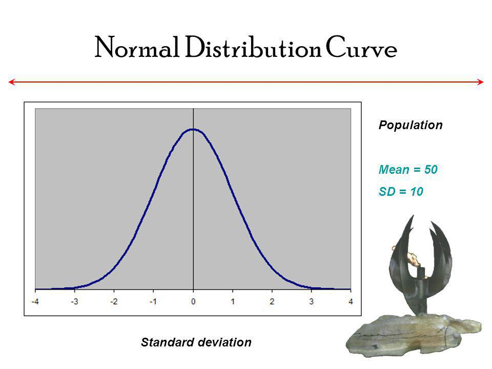 Normal Distribution Curve Standard deviation Population Mean = 50 SD = 10