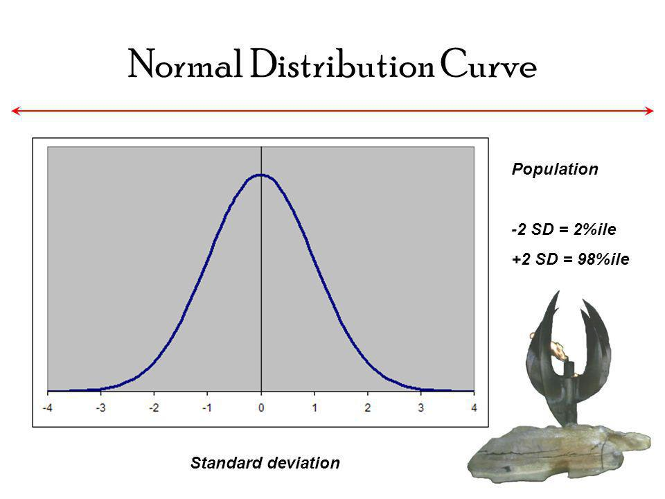 Normal Distribution Curve Standard deviation Population -2 SD = 2%ile +2 SD = 98%ile