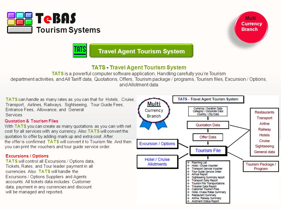 TATS - Travel Agent Tourism System TATS is a powerful computer software application, Handling carefully youre Tourism department activities, and All T
