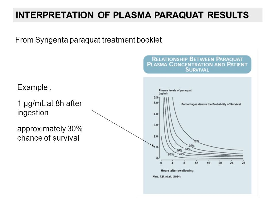 From Syngenta paraquat treatment booklet Example : 1 µg/mL at 8h after ingestion approximately 30% chance of survival INTERPRETATION OF PLASMA PARAQUA