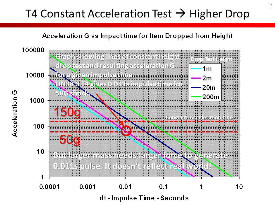 12 T4 Constant Acceleration Test Higher Drop 50g 150g Drop Test Height Constant Acceleration Line Graph showing lines of constant height drop test and