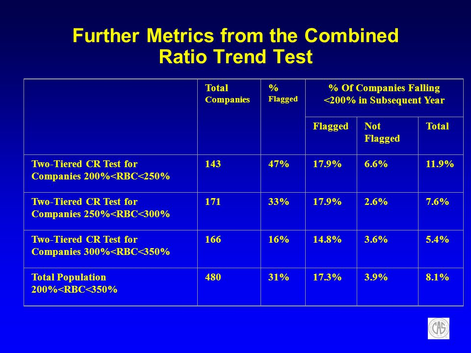 Further Metrics from the Combined Ratio Trend Test Total Companies % Flagged % Of Companies Falling <200% in Subsequent Year FlaggedNot Flagged Total