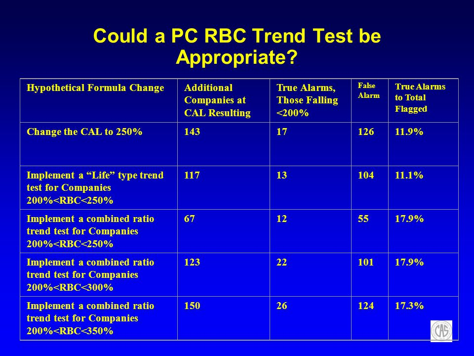 Could a PC RBC Trend Test be Appropriate? Hypothetical Formula ChangeAdditional Companies at CAL Resulting True Alarms, Those Falling <200% False Alar