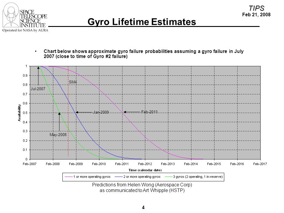 4 TIPS Feb 21, 2008 Gyro Lifetime Estimates Chart below shows approximate gyro failure probabilities assuming a gyro failure in July 2007 (close to time of Gyro #2 failure) Jul-2007 May-2008 Jan-2009 Feb-2011 SM4 Predictions from Helen Wong (Aerospace Corp) as communicated to Art Whipple (HSTP)