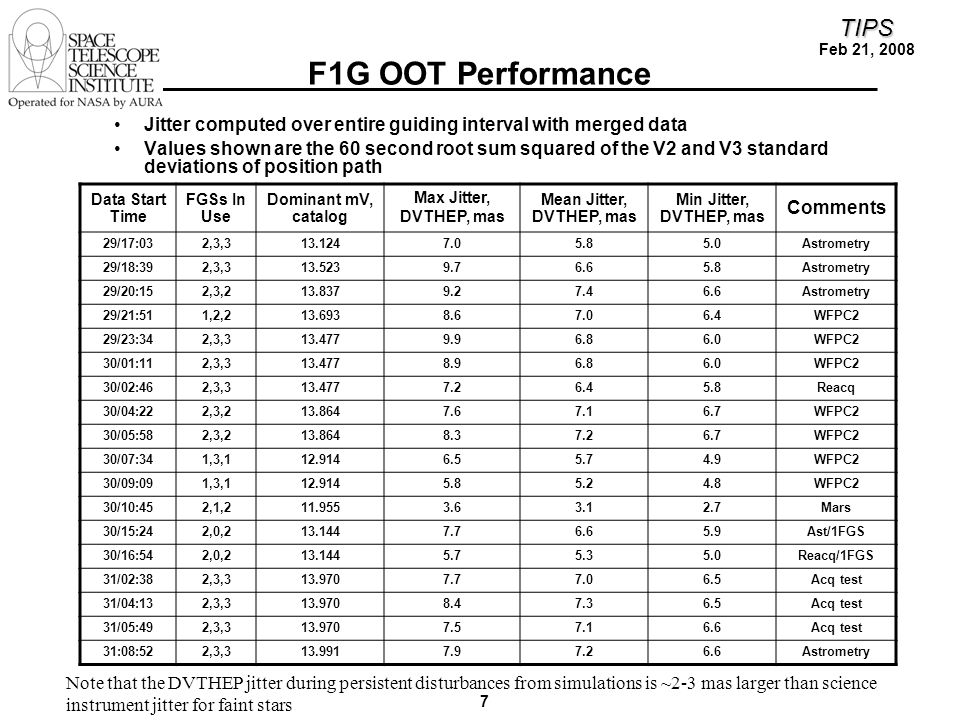 7 TIPS Feb 21, 2008 F1G OOT Performance Jitter computed over entire guiding interval with merged data Values shown are the 60 second root sum squared of the V2 and V3 standard deviations of position path Data Start Time FGSs In Use Dominant mV, catalog Max Jitter, DVTHEP, mas Mean Jitter, DVTHEP, mas Min Jitter, DVTHEP, mas Comments 29/17:032,3,313.1247.05.85.0Astrometry 29/18:392,3,313.5239.76.65.8Astrometry 29/20:152,3,213.8379.27.46.6Astrometry 29/21:511,2,213.6938.67.06.4WFPC2 29/23:342,3,313.4779.96.86.0WFPC2 30/01:112,3,313.4778.96.86.0WFPC2 30/02:462,3,313.4777.26.45.8Reacq 30/04:222,3,213.8647.67.16.7WFPC2 30/05:582,3,213.8648.37.26.7WFPC2 30/07:341,3,112.9146.55.74.9WFPC2 30/09:091,3,112.9145.85.24.8WFPC2 30/10:452,1,211.9553.63.12.7Mars 30/15:242,0,213.1447.76.65.9Ast/1FGS 30/16:542,0,213.1445.75.35.0Reacq/1FGS 31/02:382,3,313.9707.77.06.5Acq test 31/04:132,3,313.9708.47.36.5Acq test 31/05:492,3,313.9707.57.16.6Acq test 31:08:522,3,313.9917.97.26.6Astrometry Note that the DVTHEP jitter during persistent disturbances from simulations is ~2-3 mas larger than science instrument jitter for faint stars