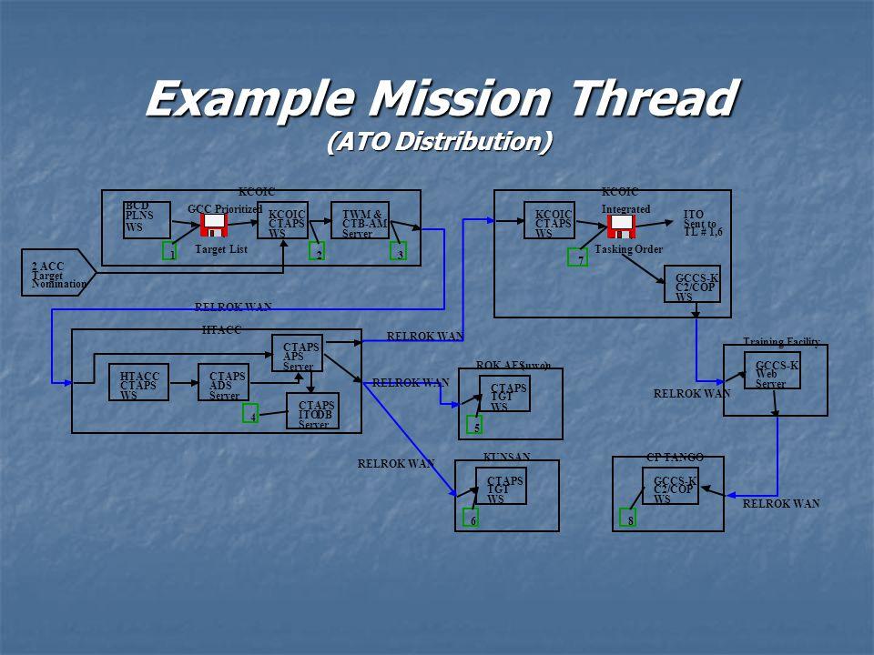 Example Mission Thread (ATO Distribution) BCD PLNS WS GCC Prioritized Target List KCOIC 1 TWM & CTB-AM Server KCOIC CTAPS WS HTACC CTAPS APS Server CT