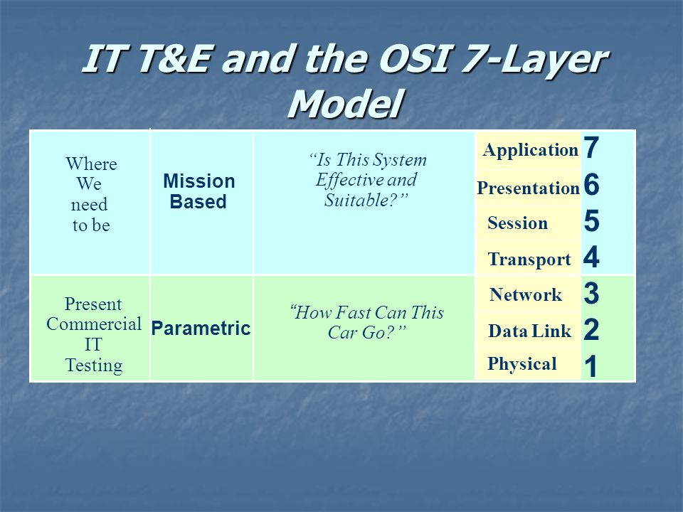 IT T&E and the OSI 7-Layer Model Where We need to be Mission Based Present Commercial IT Testing Parametric 76543217654321 Is This System Effective and Suitable.