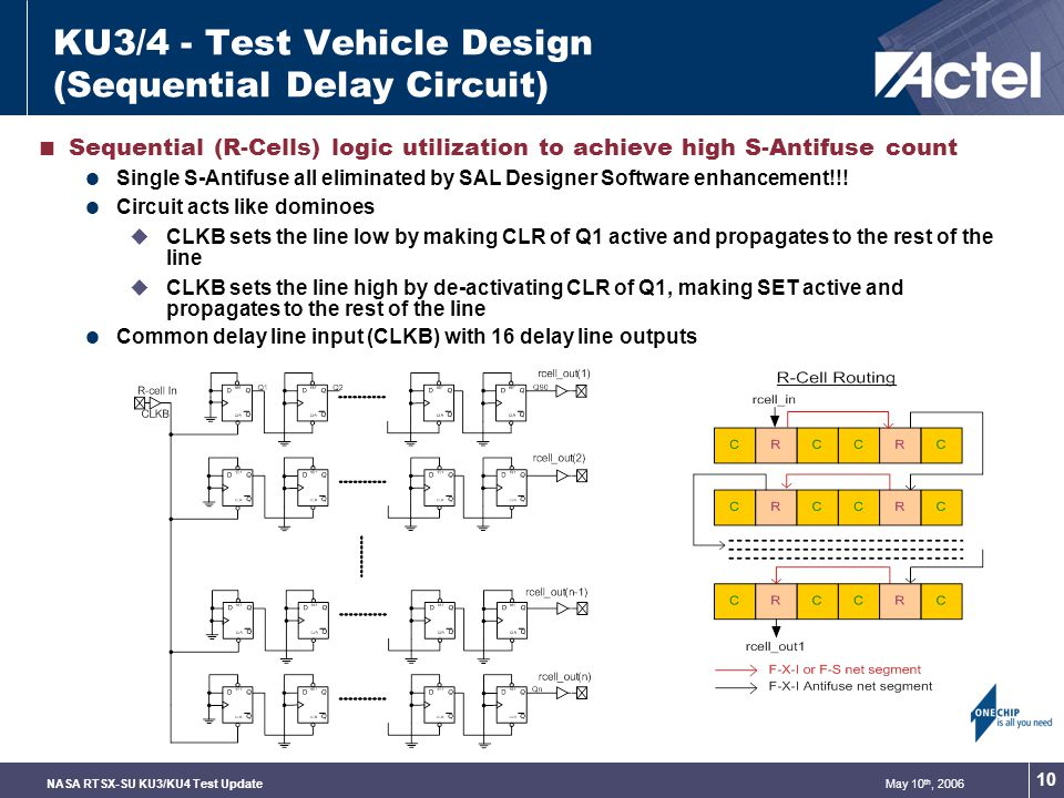May 10 th, 2006NASA RTSX-SU KU3/KU4 Test Update 10 KU3/4 - Test Vehicle Design (Sequential Delay Circuit) Sequential (R-Cells) logic utilization to achieve high S-Antifuse count Single S-Antifuse all eliminated by SAL Designer Software enhancement!!.