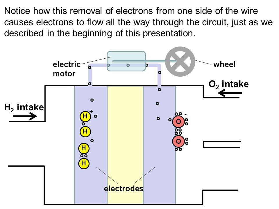 Notice how this removal of electrons from one side of the wire causes electrons to flow all the way through the circuit, just as we described in the b