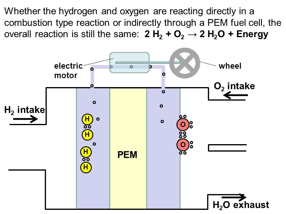 Whether the hydrogen and oxygen are reacting directly in a combustion type reaction or indirectly through a PEM fuel cell, the overall reaction is sti