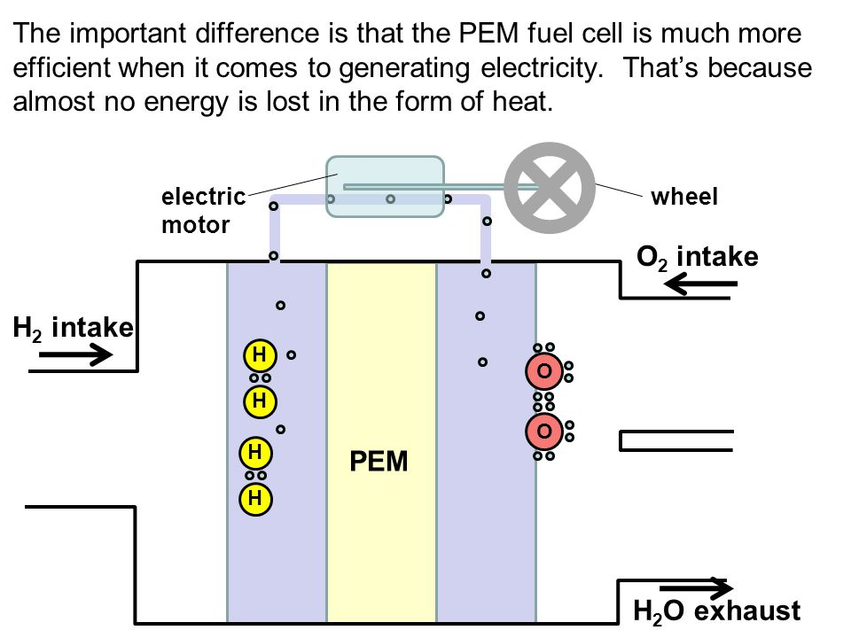 The important difference is that the PEM fuel cell is much more efficient when it comes to generating electricity. Thats because almost no energy is l