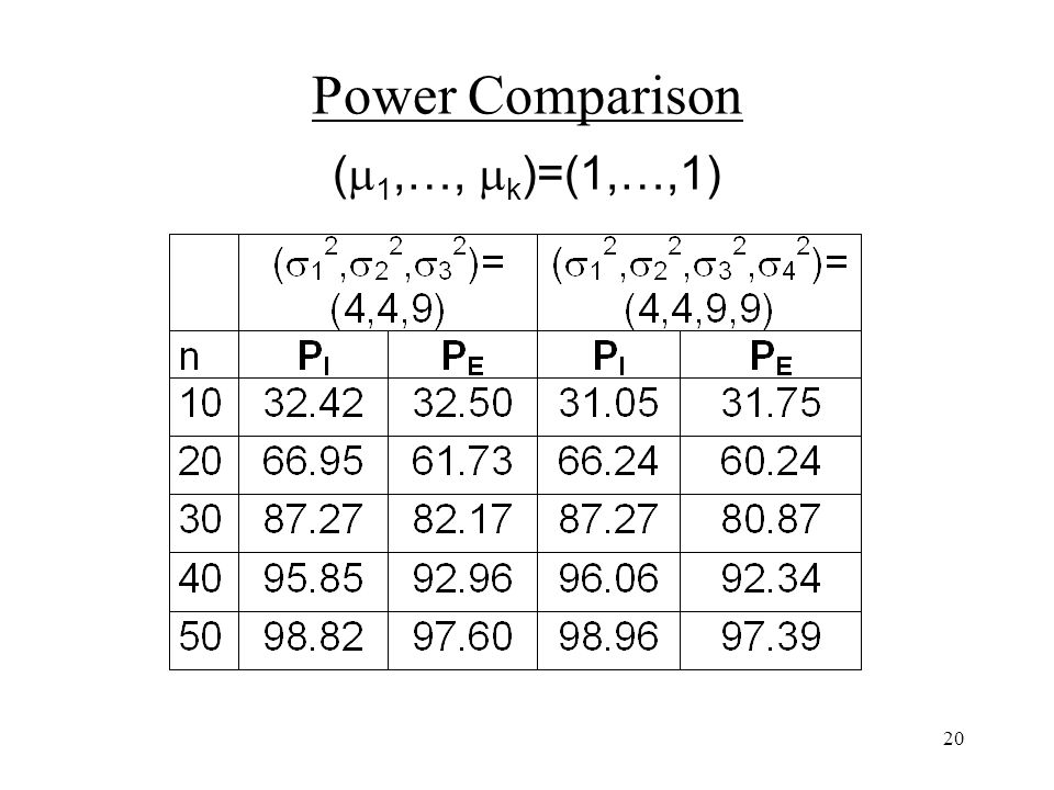 20 Power Comparison ( 1,…, k )=(1,…,1)