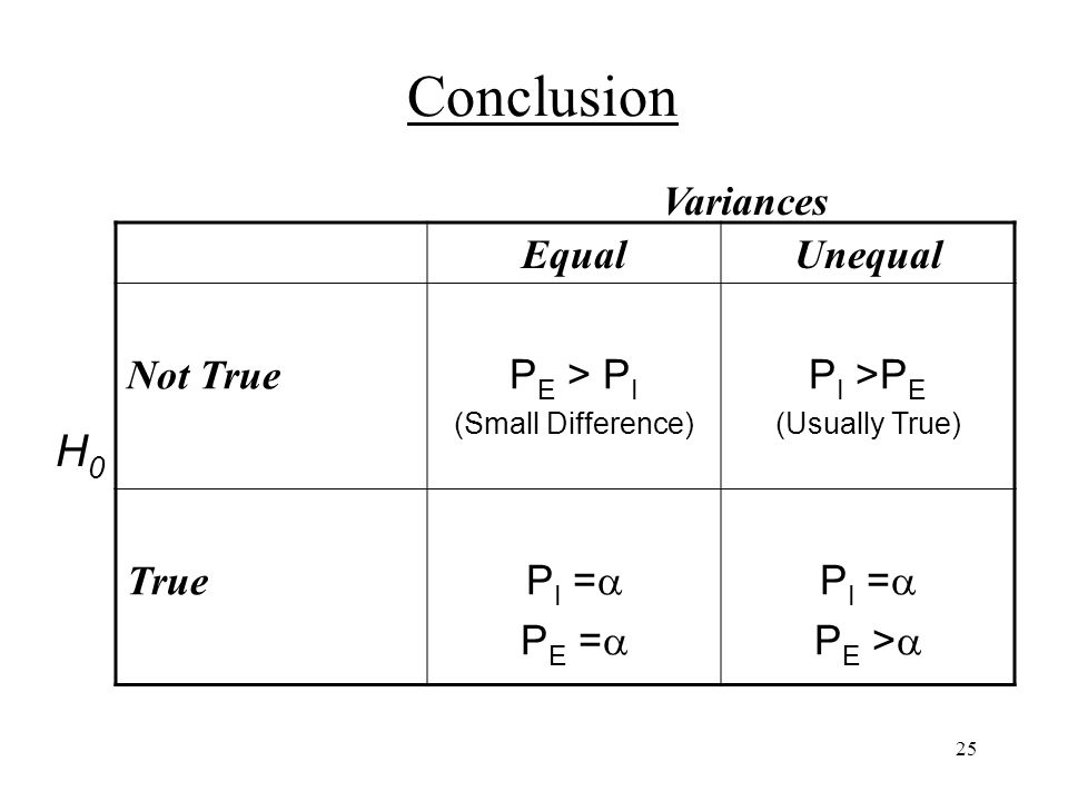 25 EqualUnequal Not True P E > P I (Small Difference) P I >P E (Usually True) True P I = P E = P I = P E > Variances H0H0 Conclusion