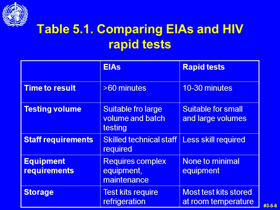 Table 5.1. Comparing EIAs and HIV rapid tests EIAsRapid tests Time to result>60 minutes10-30 minutes Testing volumeSuitable fro large volume and batch