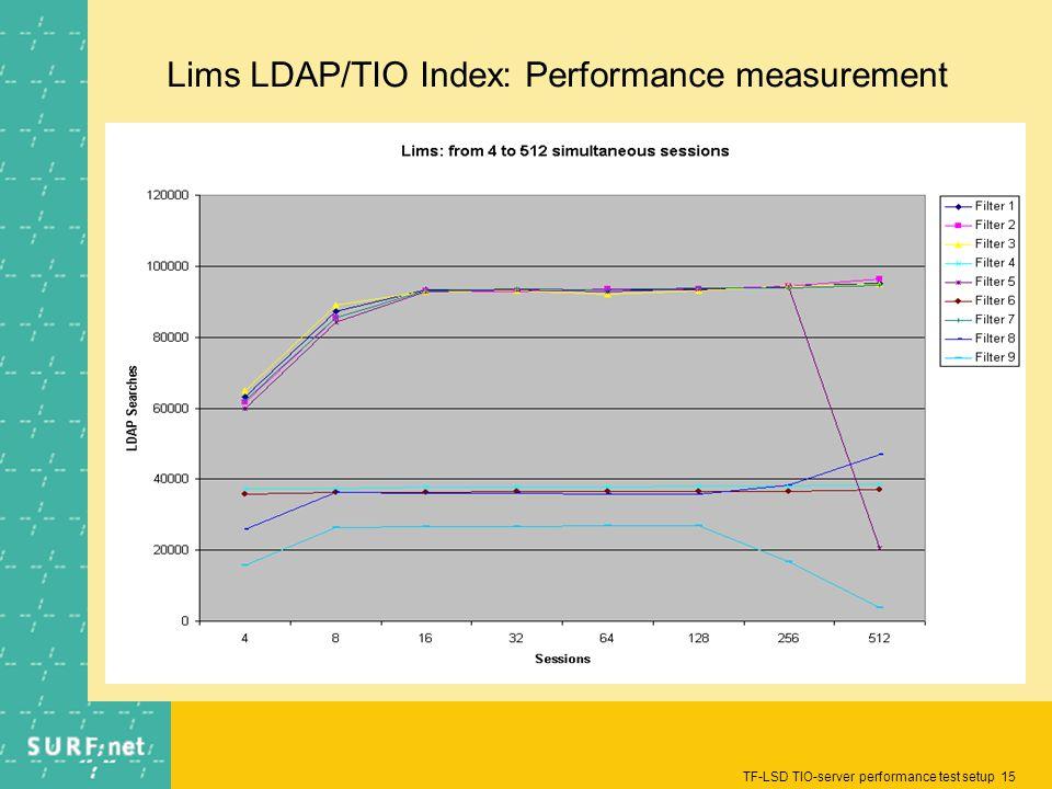 TF-LSD TIO-server performance test setup 15 Lims LDAP/TIO Index: Performance measurement