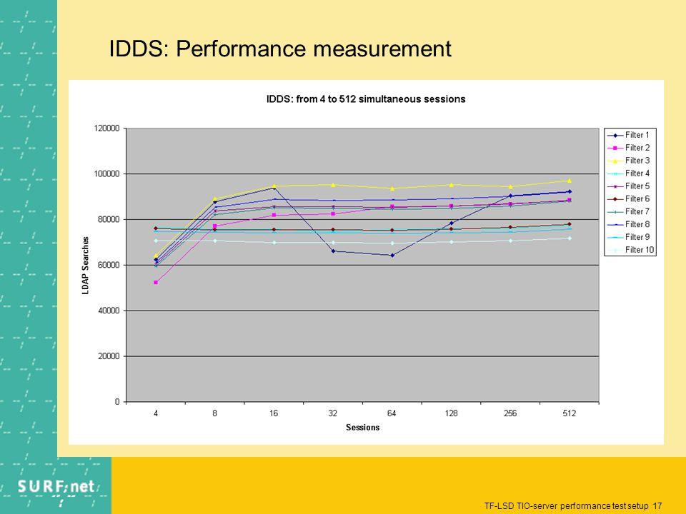 TF-LSD TIO-server performance test setup 17 IDDS: Performance measurement