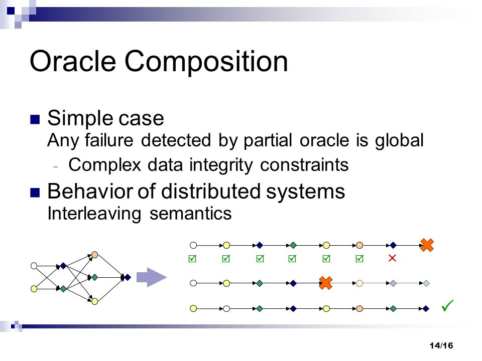 14/16 Oracle Composition Simple case Any failure detected by partial oracle is global  Complex data integrity constraints Behavior of distributed sys