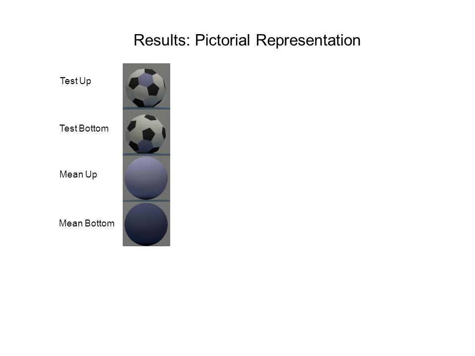 Results: Pictorial Representation Match Up Match Bottom Test Up Mean Up Test Bottom Mean Bottom