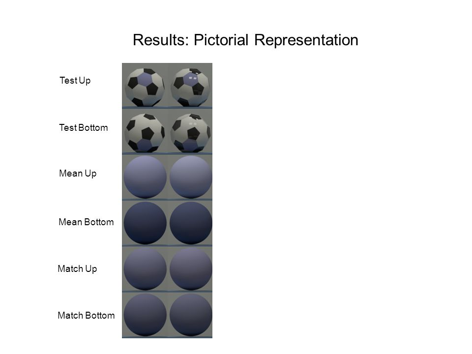 Results: Pictorial Representation Test Up Mean Up Match Up Test Bottom Mean Bottom