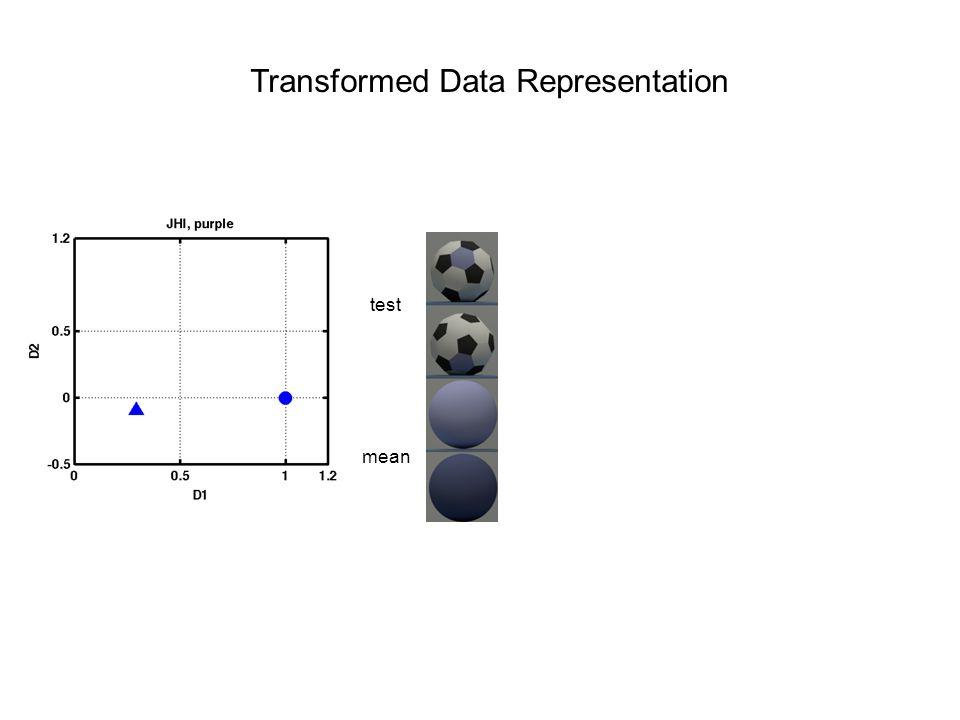 Transformed Data Representation test mean