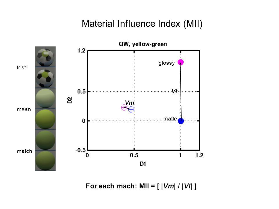 Material Influence Index (MII) For each mach: MII = [ |Vm| / |Vt| ] matte glossy test mean match Vt Vm