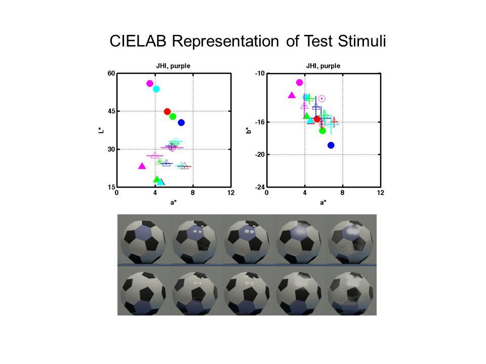 CIELAB Representation of Test Stimuli