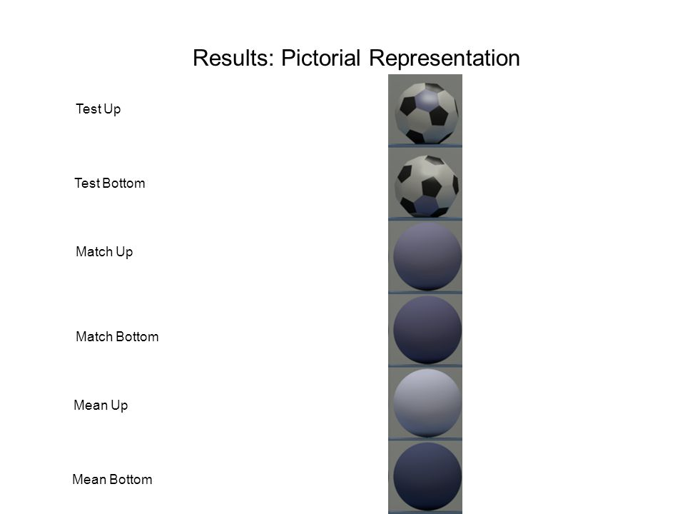 Results: Pictorial Representation Test Up Match Up Mean Up Test Bottom Match Bottom Mean Bottom