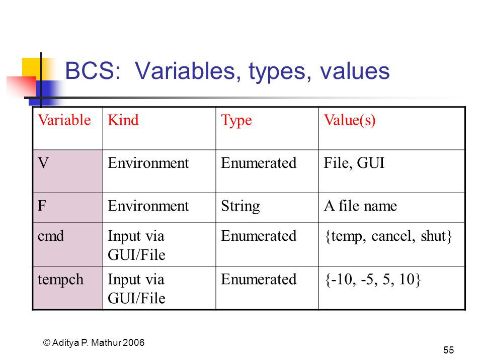 © Aditya P. Mathur 2006 55 BCS: Variables, types, values VariableKindTypeValue(s) VEnvironmentEnumeratedFile, GUI FEnvironmentStringA file name cmdInp
