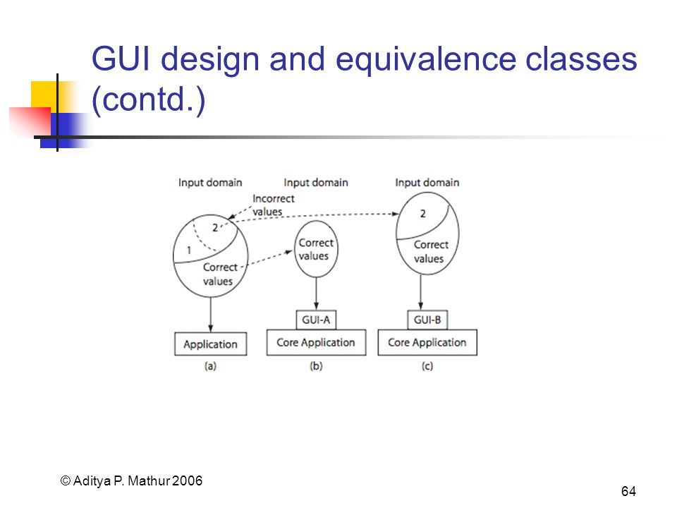 © Aditya P. Mathur 2006 64 GUI design and equivalence classes (contd.)