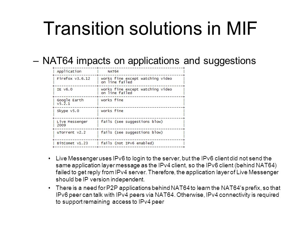 Transition solutions in MIF –NAT64 impacts on applications and suggestions Live Messenger uses IPv6 to login to the server, but the IPv6 client did not send the same application layer message as the IPv4 client, so the IPv6 client (behind NAT64) failed to get reply from IPv4 server.