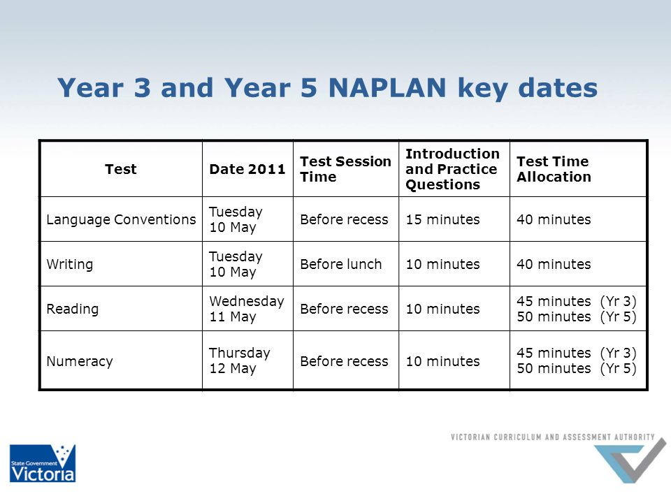 Year 7 and Year 9 NAPLAN key dates Test Date 2011 Test Session Time Introduction and Practice Questions Test Time Allocation Language Conventions Tuesday 10 May Before recess10 minutes45 minutes Writing Tuesday 10 May Before lunch10 minutes40 minutes Reading Wednesday 11 May Before recess10 minutes65 minutes Numeracy (calculator) Thursday 12 May Before recess10 minutes40 minutes Numeracy (non-calculator) Thursday 12 May Before lunch10 minutes40 minutes