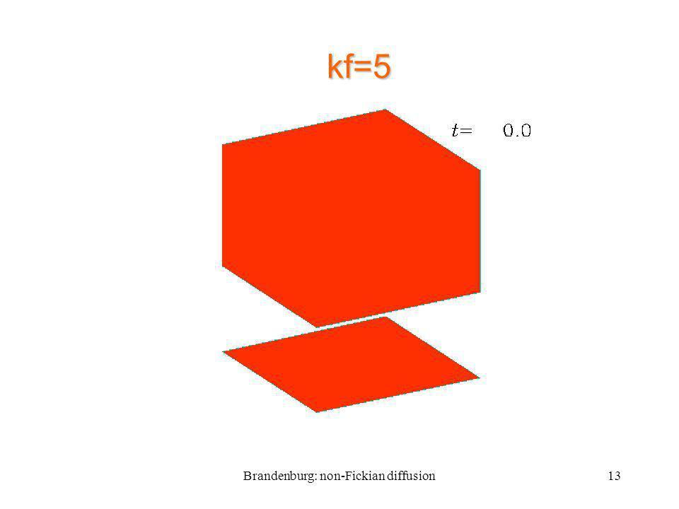 Brandenburg: non-Fickian diffusion13 kf=5