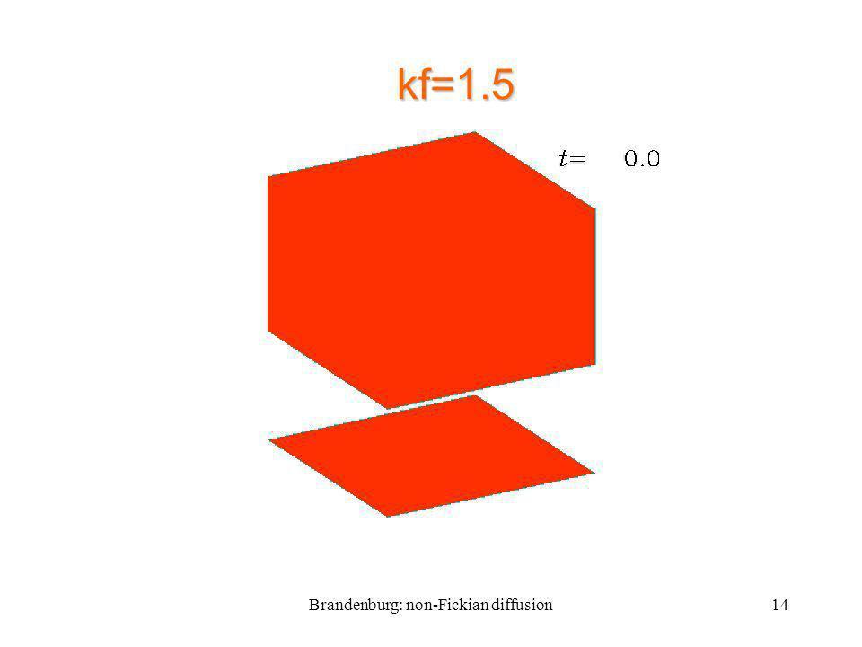 Brandenburg: non-Fickian diffusion14 kf=1.5