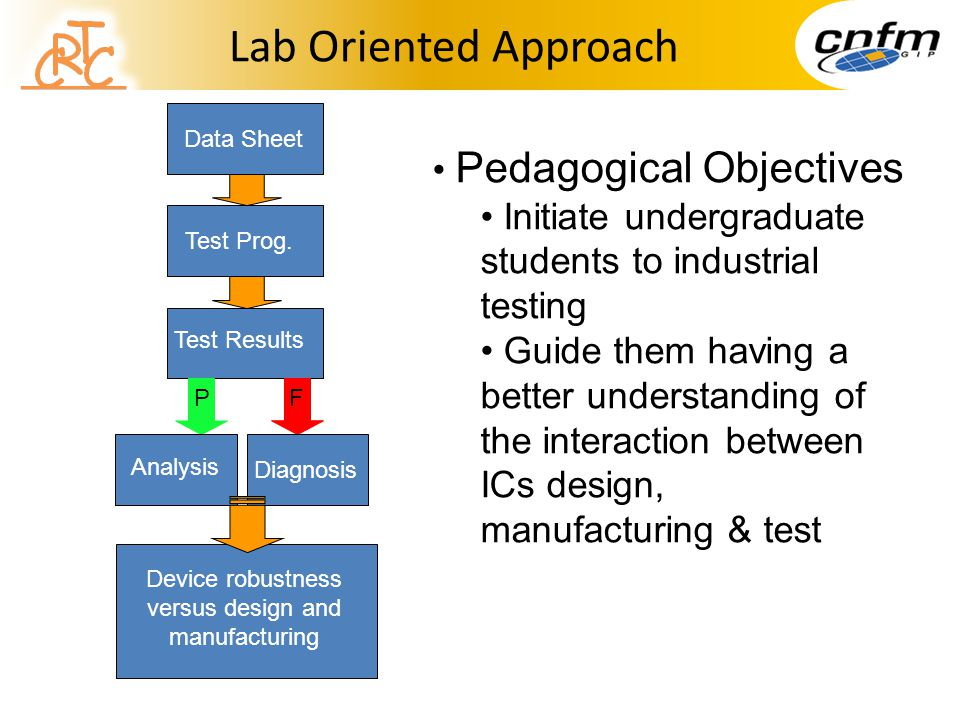Lab Oriented Approach Pedagogical Objectives Initiate undergraduate students to industrial testing Guide them having a better understanding of the interaction between ICs design, manufacturing & test Data Sheet Test Prog.