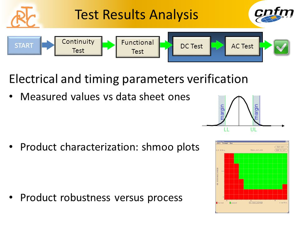 Test Results Analysis Electrical and timing parameters verification Measured values vs data sheet ones Product characterization: shmoo plots Product r