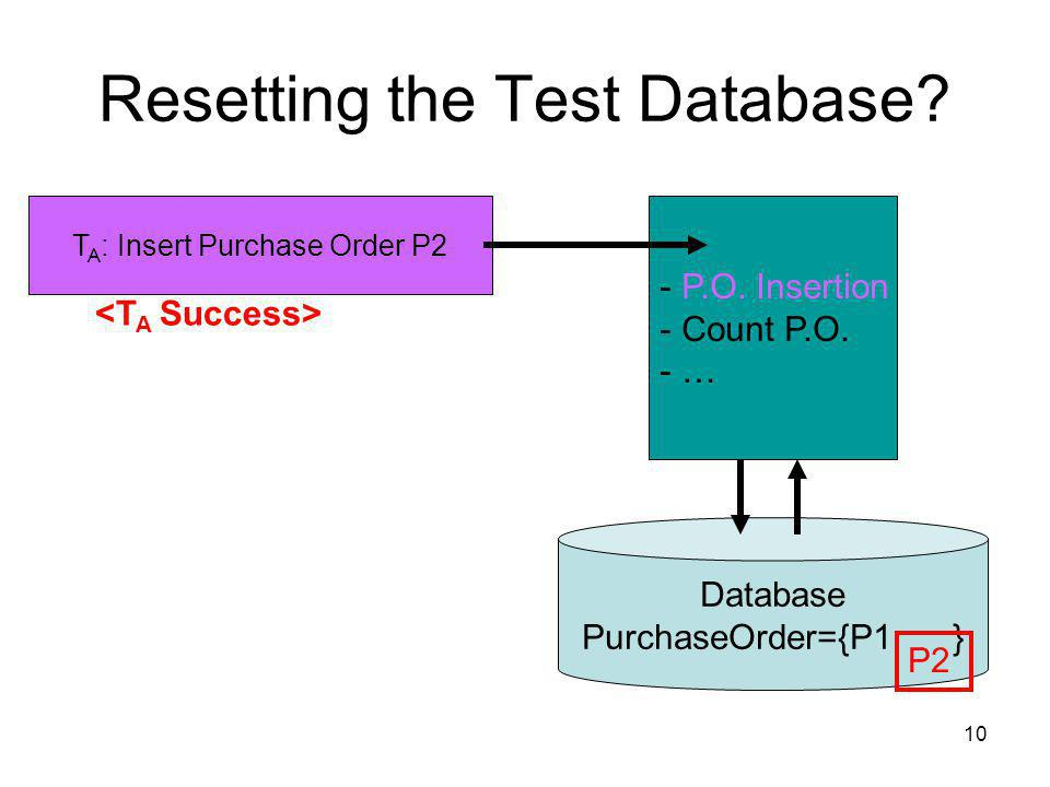 10 Resetting the Test Database. Database PurchaseOrder={P1 } T A : Insert Purchase Order P2 - P.O.
