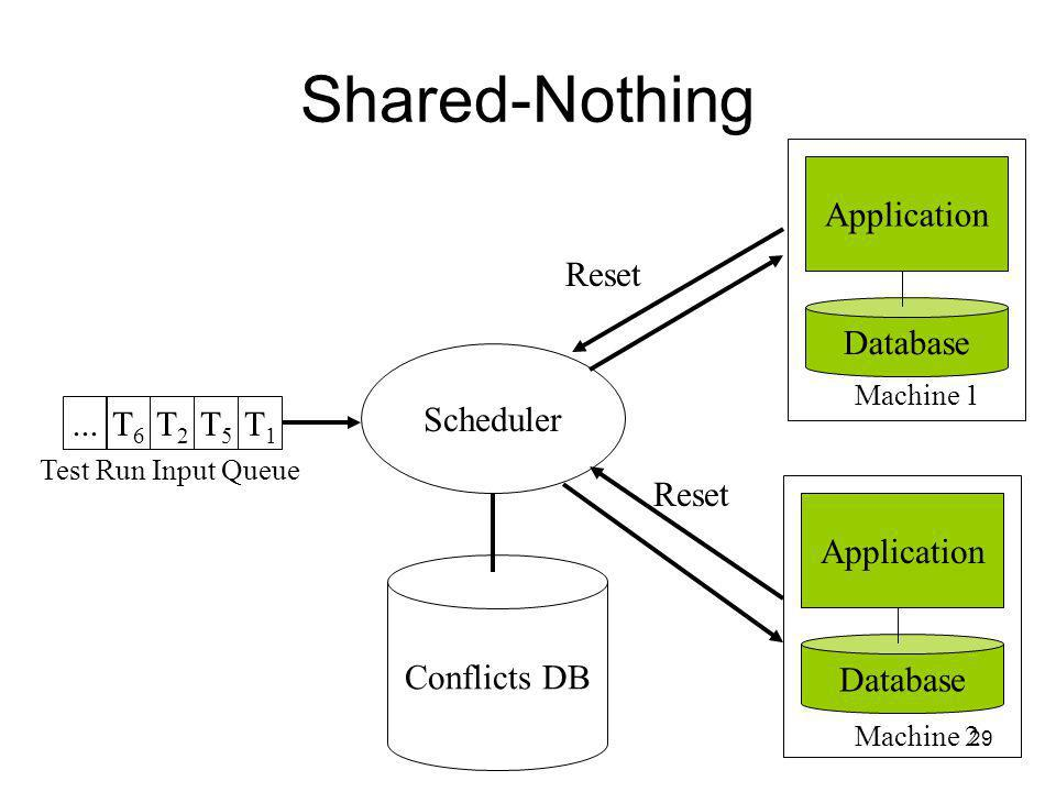 29 Shared-Nothing Conflicts DB Scheduler Reset Application Database Machine 1 Application Database Machine 2...