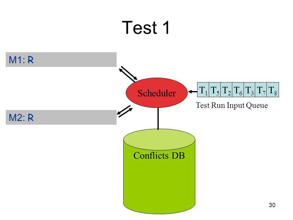 30 Test 1 Test Run Input Queue Conflicts DB M1: R M2: R Scheduler T1T1 T5T5 T2T2 T6T6 T3T3 T7T7 T8T8