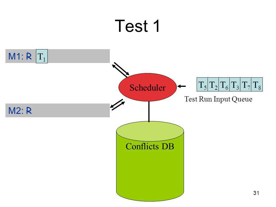 31 Test 1 Test Run Input Queue Conflicts DB M1: R M2: R Scheduler T1T1 T5T5 T2T2 T6T6 T3T3 T7T7 T8T8