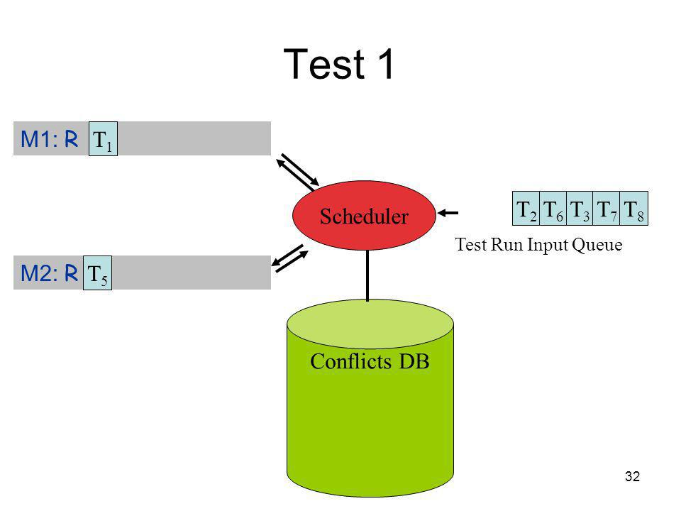 32 Test 1 Test Run Input Queue Conflicts DB M1: R M2: R Scheduler T1T1 T5T5 T2T2 T6T6 T3T3 T7T7 T8T8