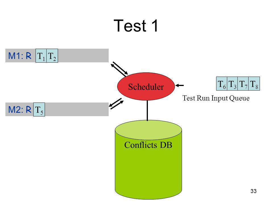 33 Test 1 Test Run Input Queue Conflicts DB M1: R M2: R Scheduler T1T1 T5T5 T2T2 T6T6 T3T3 T7T7 T8T8