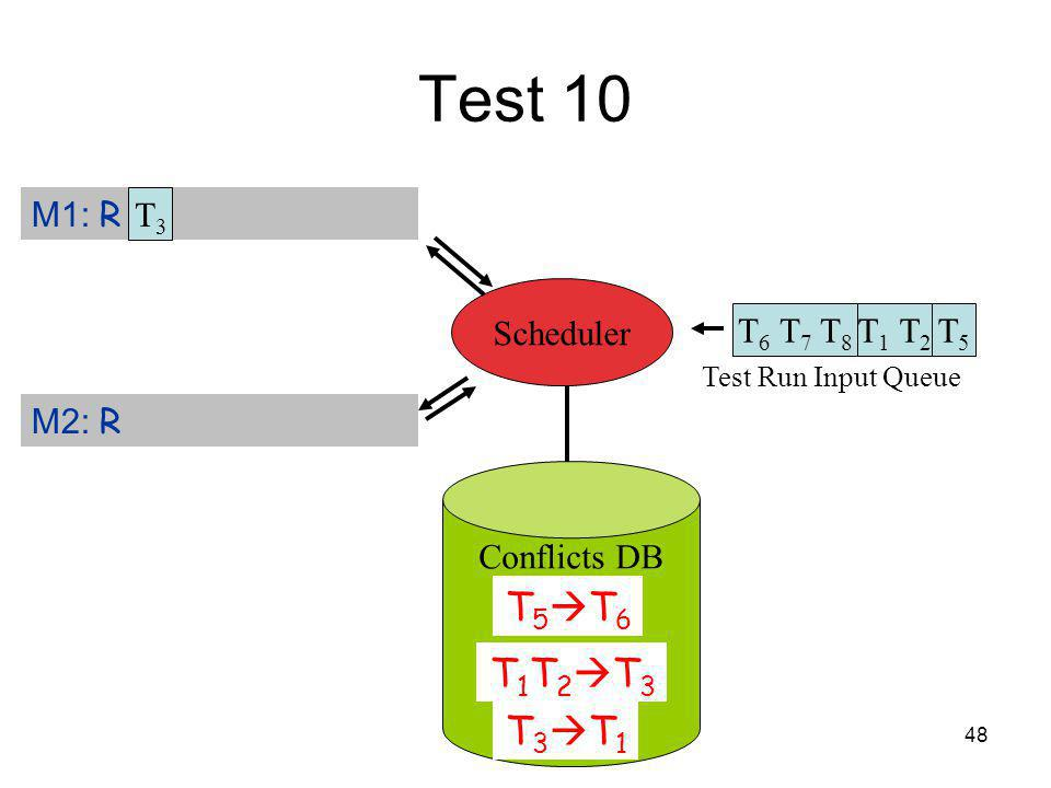 48 Test 10 T 6 T 7 T 8 Test Run Input Queue T 1 T 2 T5T5 M1: R T 3 M2: R Scheduler T3T3 Conflicts DB T 5 T 6 T 1 T 2 T 3 T 3 T 1