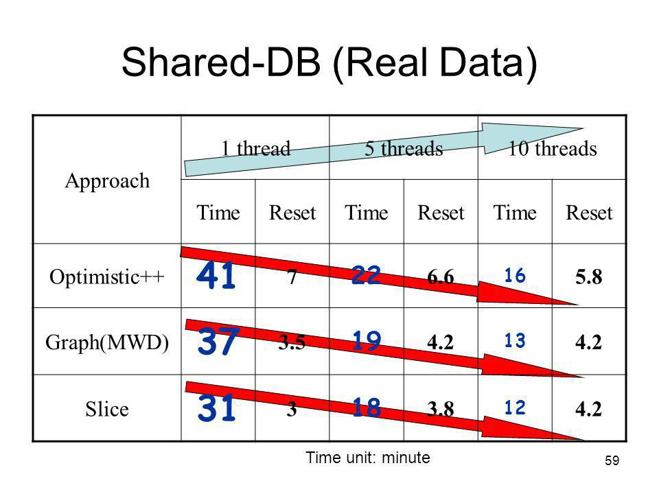 59 Shared-DB (Real Data) Time unit: minute Approach 1 thread5 threads10 threads TimeResetTimeResetTimeReset Optimistic++ 41 7 22 6.6 16 5.8 Graph(MWD) 37 3.5 19 4.2 13 4.2 Slice 31 3 18 3.8 12 4.2