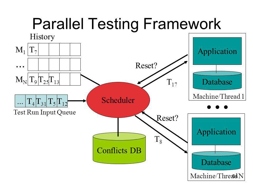 64 Parallel Testing Framework...T4T4 T 31 T5T5 T 12 Conflicts DB Scheduler...