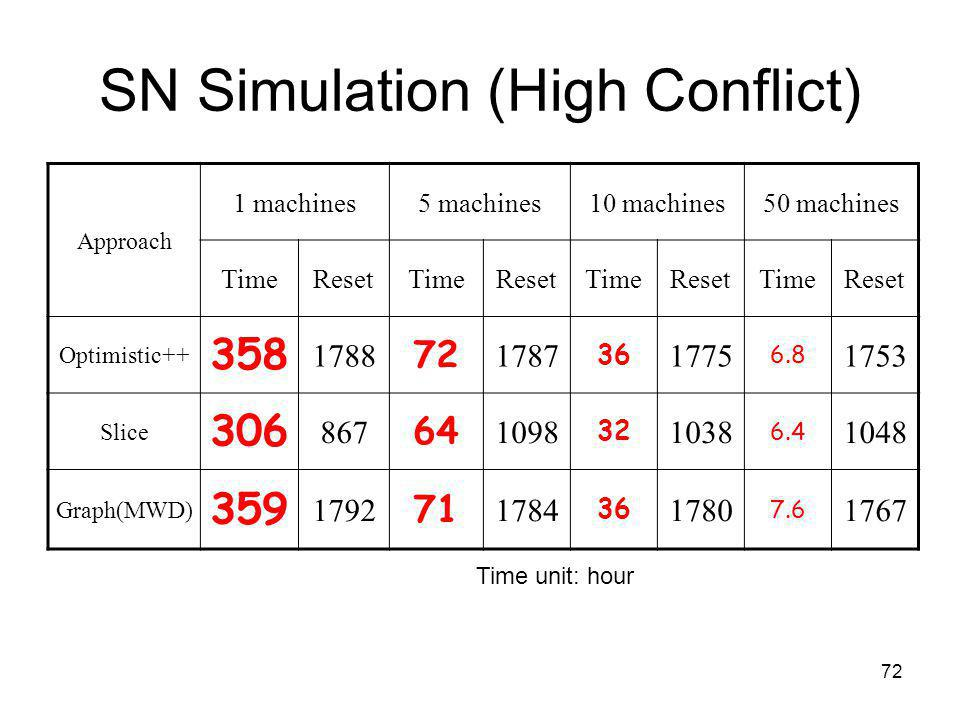 72 SN Simulation (High Conflict) Approach 1 machines5 machines10 machines50 machines TimeResetTimeResetTimeResetTimeReset Optimistic++ 358 1788 72 1787 36 1775 6.8 1753 Slice 306 867 64 1098 32 1038 6.4 1048 Graph(MWD) 359 1792 71 1784 36 1780 7.6 1767 Time unit: hour
