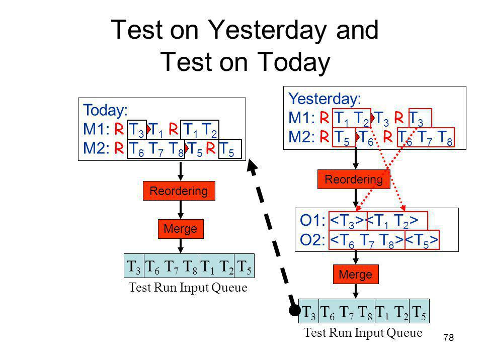 78 Test on Yesterday and Test on Today Yesterday: M1: R T 1 T 2 T 3 R T 3 M2: R T 5 T 6 R T 6 T 7 T 8 Reordering Merge T 6 T 7 T 8 T3T3 Test Run Input Queue T 1 T 2 T5T5 O1: O2: T 6 T 7 T 8 T3T3 Test Run Input Queue T 1 T 2 T5T5 Today: M1: R T 3 T 1 R T 1 T 2 M2: R T 6 T 7 T 8 T 5 R T 5 Reordering Merge