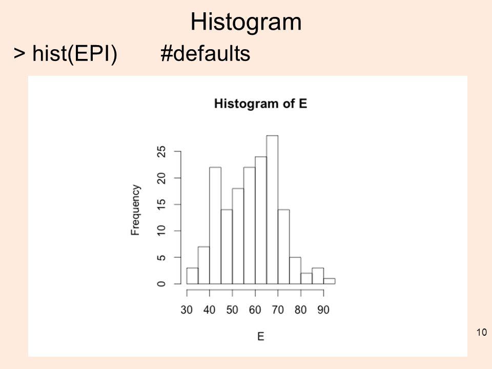 Histogram > hist(EPI)#defaults 10