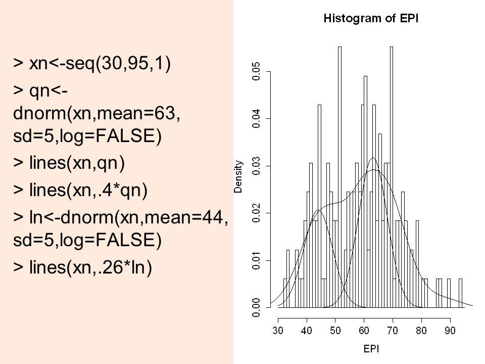 > xn<-seq(30,95,1) > qn<- dnorm(xn,mean=63, sd=5,log=FALSE) > lines(xn,qn) > lines(xn,.4*qn) > ln<-dnorm(xn,mean=44, sd=5,log=FALSE) > lines(xn,.26*ln) 15